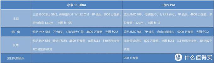 """小米11 Ultra、一加9 Pro夜景对比:""""安卓之光""""和""""摄影机皇""""谁能更胜一筹?"""