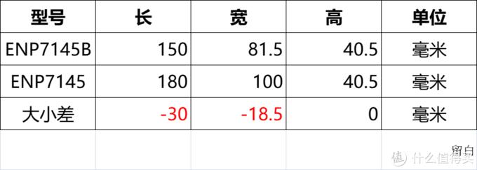 益衡7145 1U电源、台达400w和永青250w 小1u电源拆盖 益衡电源求辨真假?