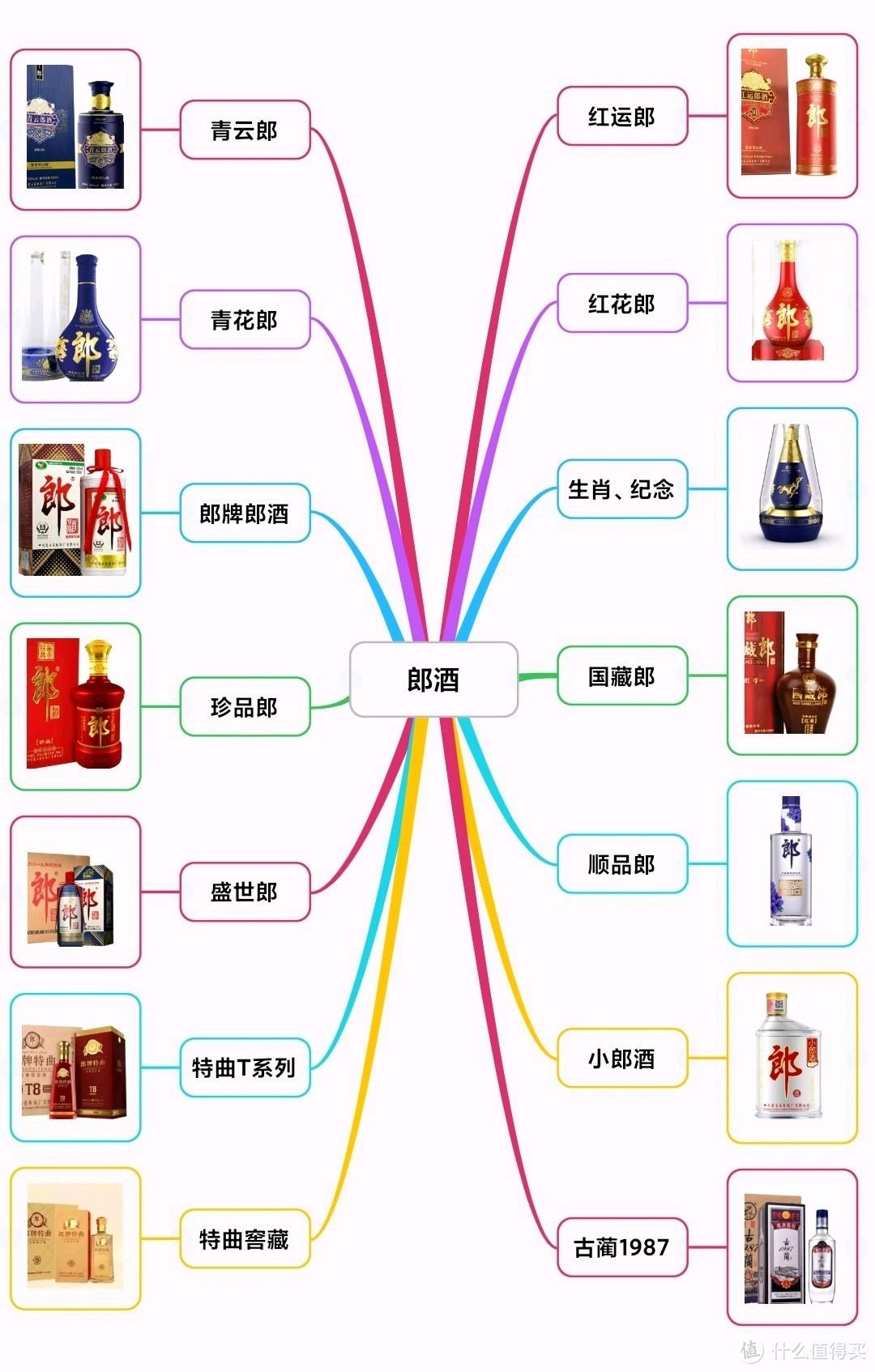 郎酒14强