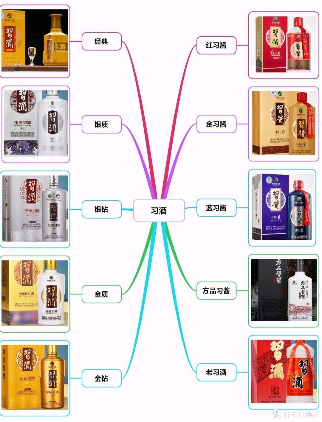 习酒10强