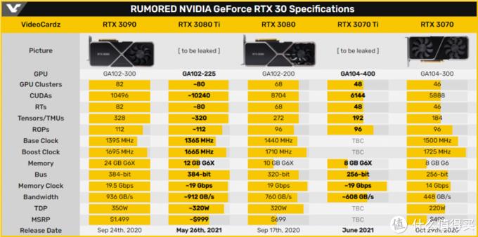 RTX3080Ti规格首曝,12G显存,将对挖矿做出限制!