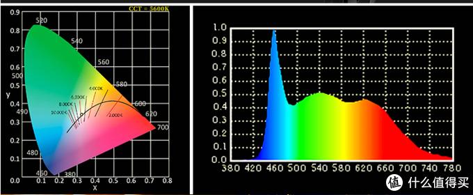 别着急买RGB补光灯,先了解一下RGB.W四色混光!