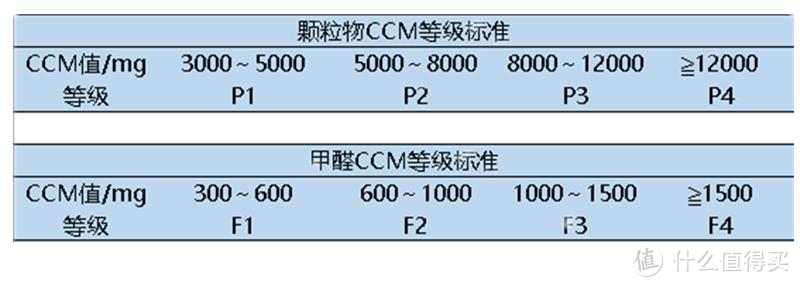 CCM等级对照表