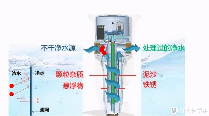 净水器怎么选?购买之后要了解保养秘诀,否则容易喝脏水!