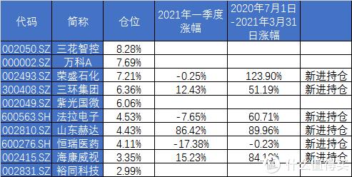 【定投君说基金】基金组合发车配比调整