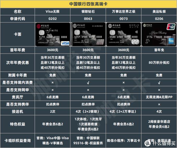 中行高端卡权益全线升级,5.1官宣!