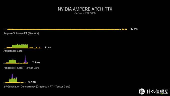 要紧跟光追时代的脚步,RTX 3060显卡或许最适合主流玩家