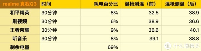 校花级别的realme真我Q3上手体验:千元机皇会是它吗?