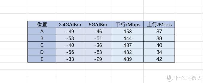 3大于2?领势MX12600 Mesh路由器无线漫游体验分享