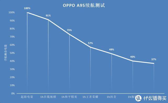 OPPO A95开箱上手:多重越级体验,1999元到底值不值?
