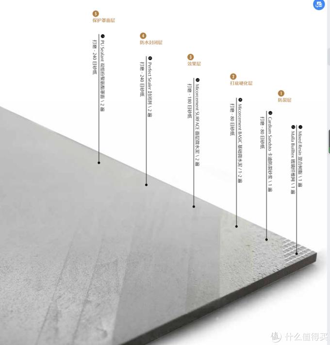 爆火高级的微水泥,为什么迟迟不敢下手?微水泥品牌推荐
