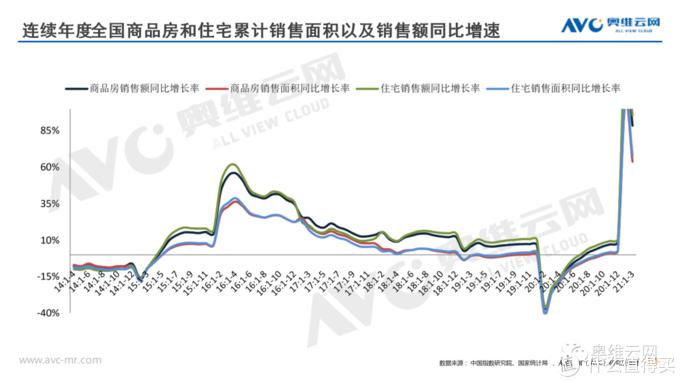 1-3月地产行业供需两旺,投资稳增,竣工修复