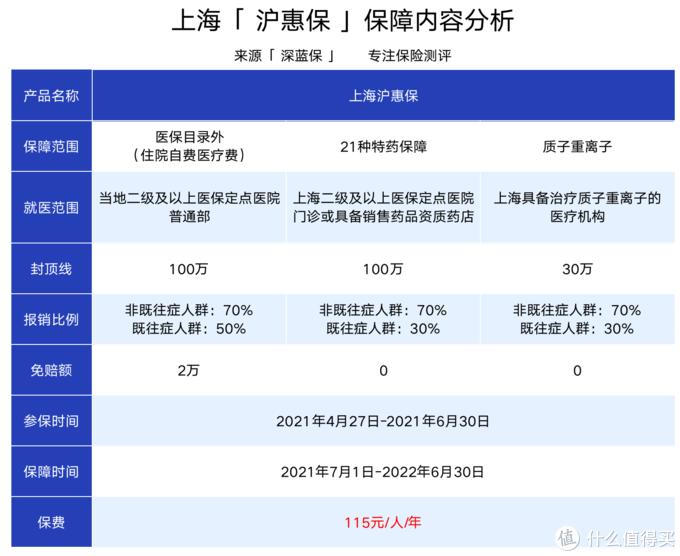 上海人必看!沪惠保正式上线,115块钱能保230万