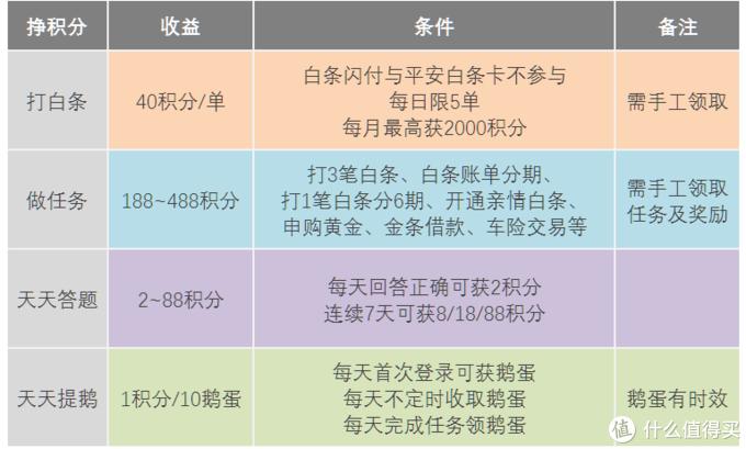 鸡还肋么?京东金融积分体系焕新解读!