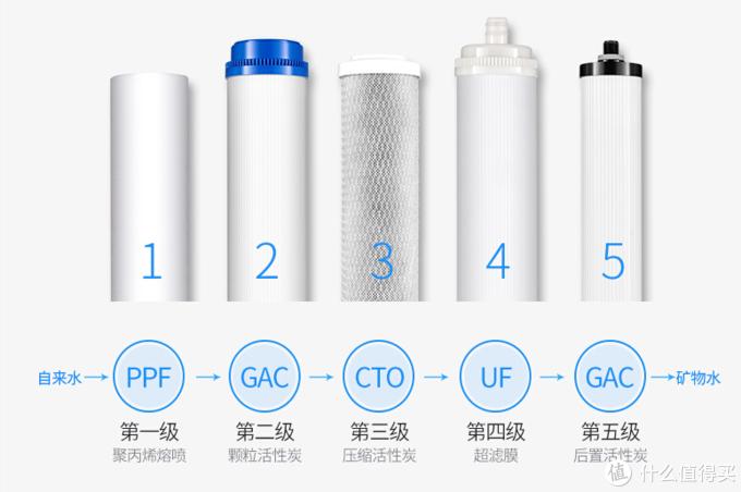 净水器的滤芯多久更换一次?