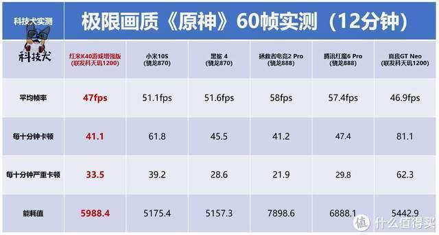 一加9R对比红米K40游戏版,前者仅算成本都做不到1999元