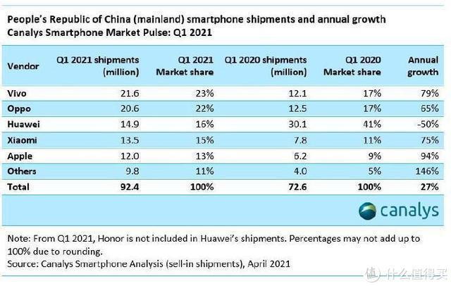 2021Q1手机报告出炉,华为失去份额第一:盘点各品牌最值得买机型