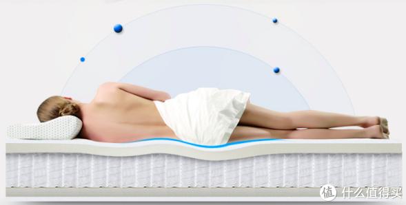 解决了睡眠难题,梦百合全新升级朗怡0压厚垫,送给爸妈的安睡礼物