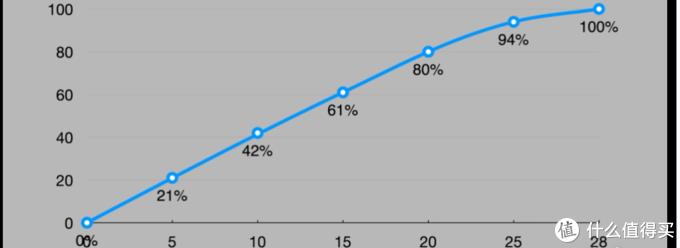 OnePlus 9 Pro:中度体验上手!真的是全能机皇?