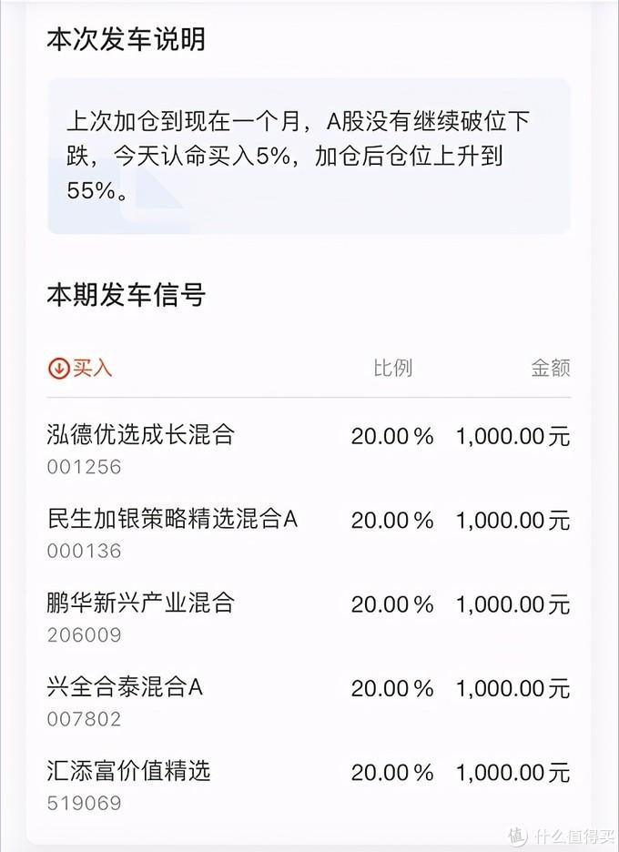 【定投君说基金】养鸡场3号认命买入