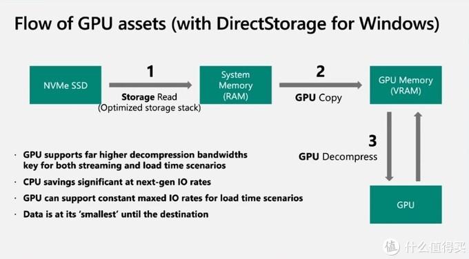 微软下放DirectStorage到PCIe 3.0 SSD当中