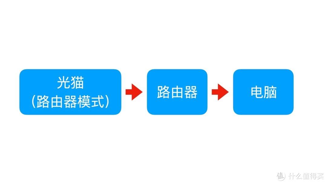 【home-assistant】使用移动网络访问HA—外网访问
