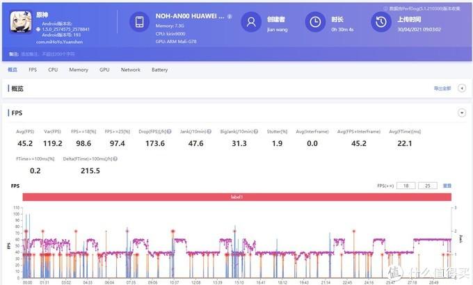 华为Mate40 Pro极限画质原神实测:平均45帧表现低于红米K40增强版