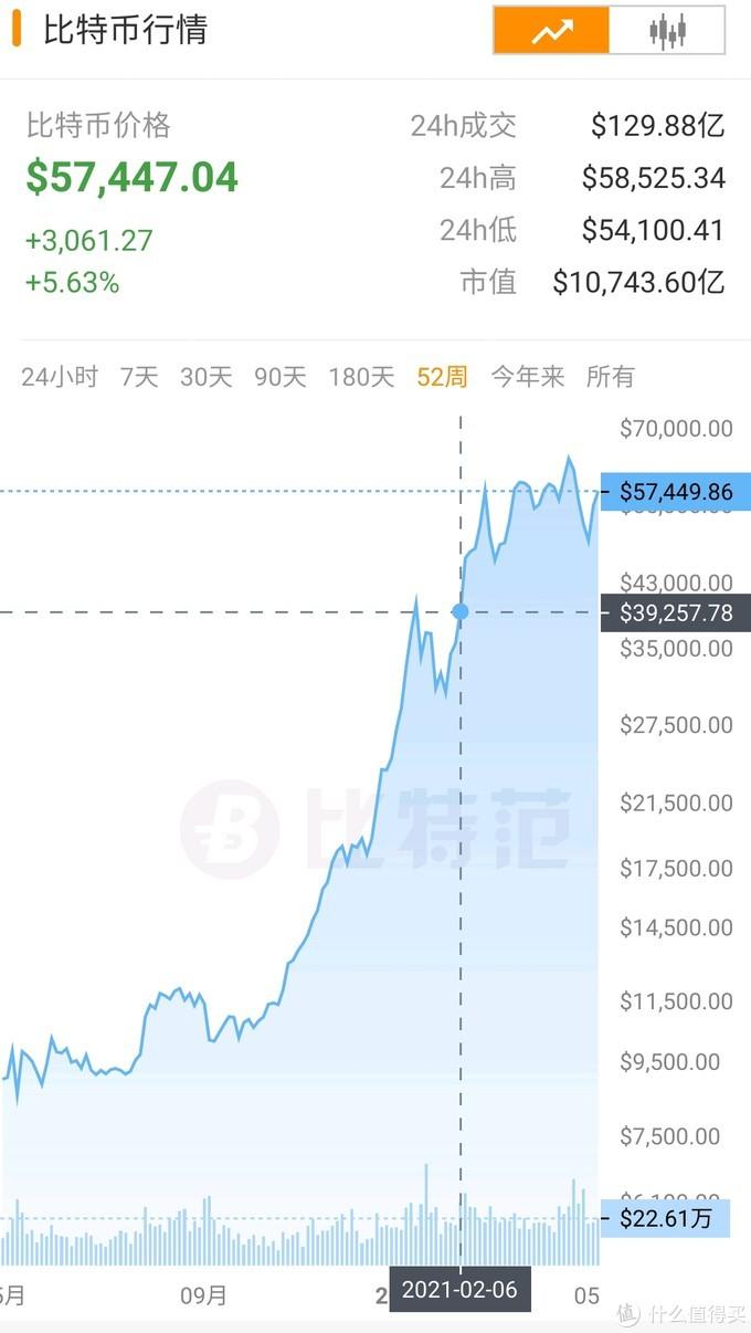 虚拟货币起飞了,显卡也起飞了