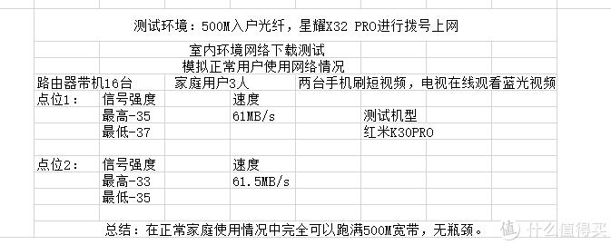 500元档Wi-Fi 6新选择 锐捷星耀X32 PRO体验