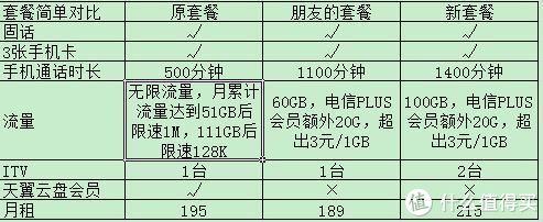 加20元将广东电信百兆宽带提速至千兆