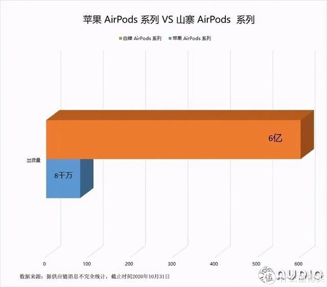 橙色为山寨AirPods销量,蓝色为真AirPods销量