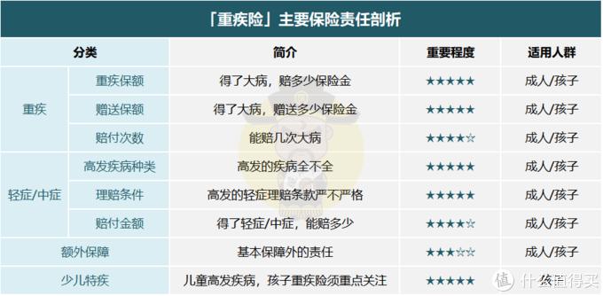重疾险榜单 | 5月最值得买的,都在这里