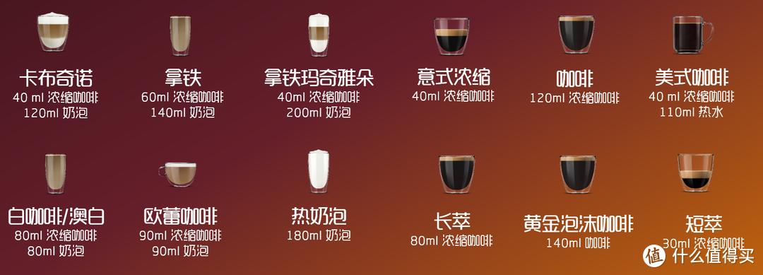 飞利浦EP5144/72全自动咖啡机 咖啡奶泡比例和制作量默认值