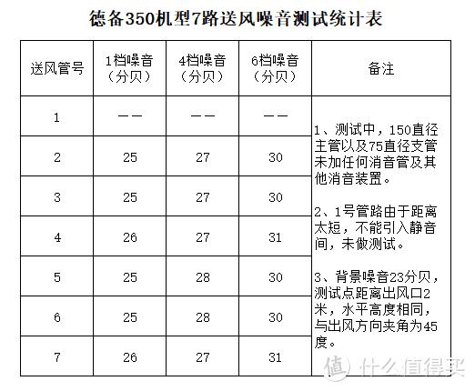 新风系统连载十——【硬核】新风机真实得风率测试