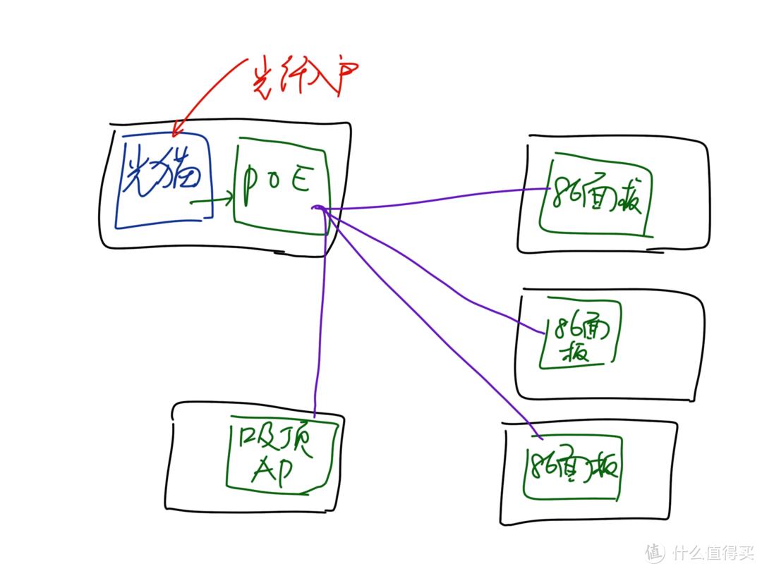 常规AC+AP网络结构