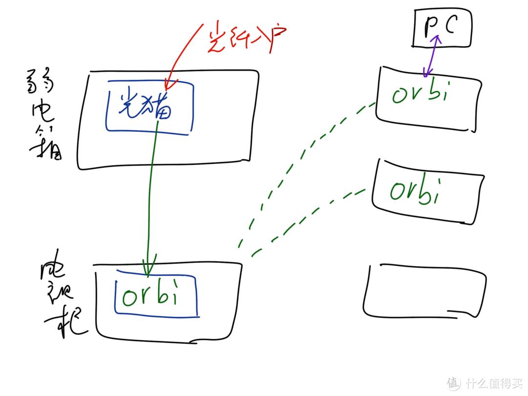 orbi的mesh无线回程方案