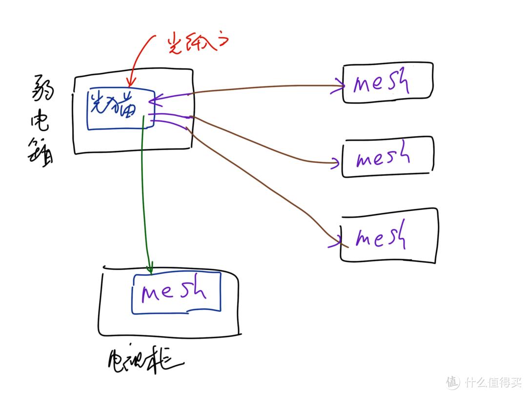 仅节点模式下的mesh有线回程方案
