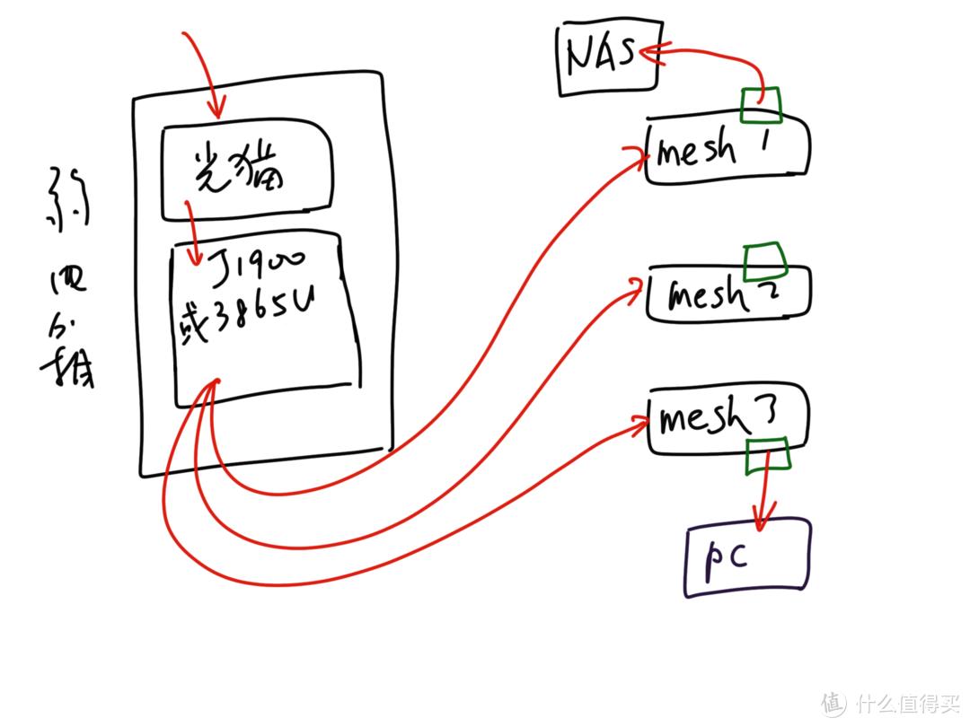 软路由模式下的mesh有线回程方案