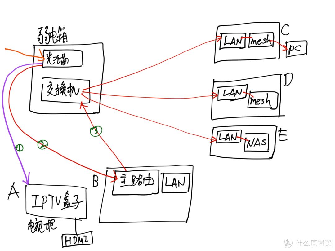 重点推荐:三根线mesh有线回程方案