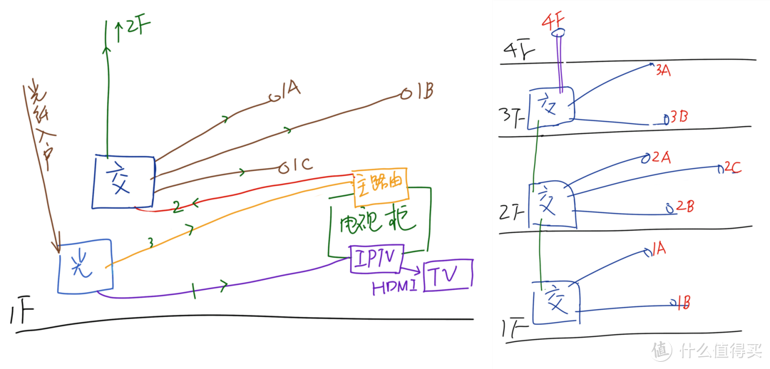 三层小洋楼也推荐mesh有线回程方案