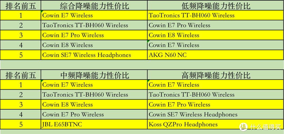 注意:性价比排名需要和降噪参数放在一起看。Cowin E7 Wireless不推荐购买