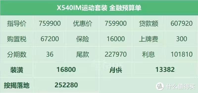 宝马X5:疫情之后供不应求,售价越来越高还得加装潢