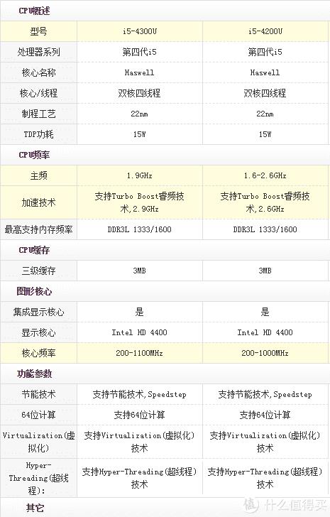 找了一个资料,看看4300U和4200U的区别,相差40块钱