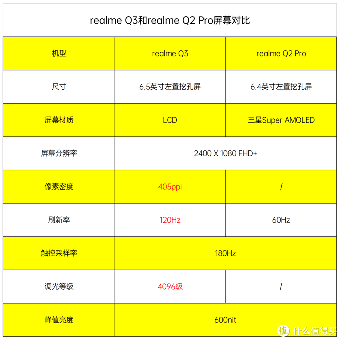 1500元以下,realme Q2 Pro和realme Q3该选谁?3方面对比告诉你