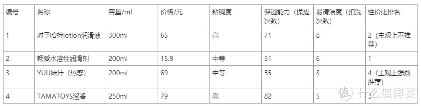 [Yuu]妹汁横向对比评测
