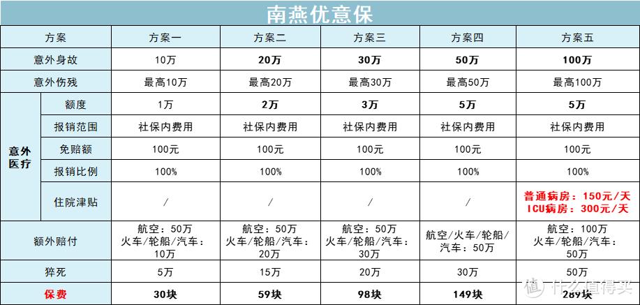 全面测评195款意外险,选出2021年5月的性价比之王