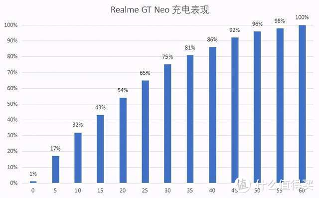 Realme真我GT Neo深度测评,不吹不黑,使用一周说说真实感受