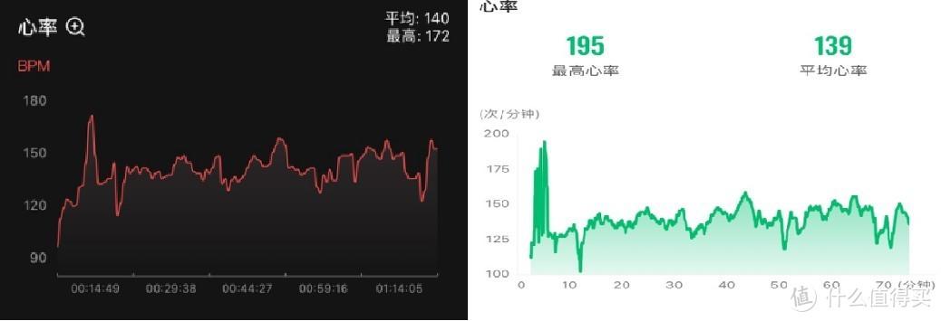 跑步心率对比