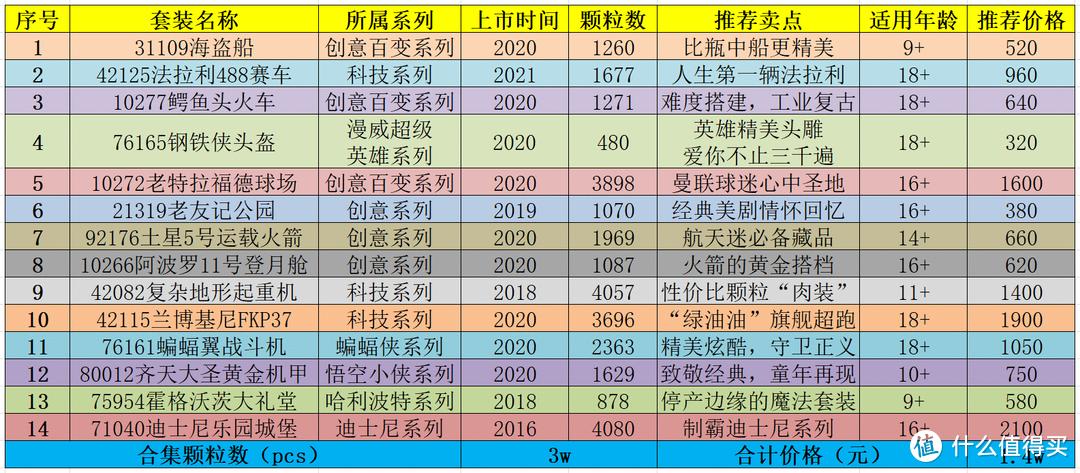 2021年最值得入手乐高Top14盘点与扫货经验谈【预算1万4,9岁玩到大】