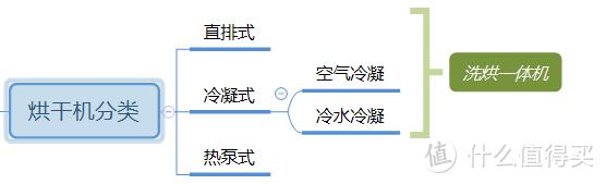 烘干机分类按照烘干原理分为三类:直排式、冷凝式、热泵式。